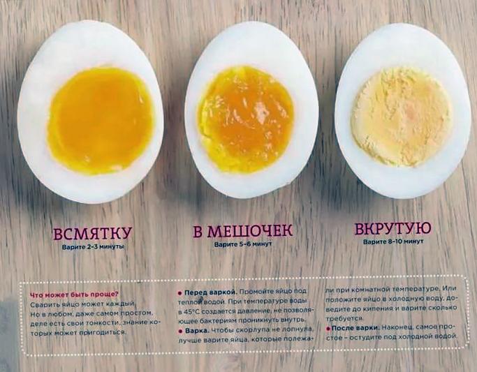 Длительность приготовления яиц